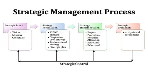 Strategic-Management-Process