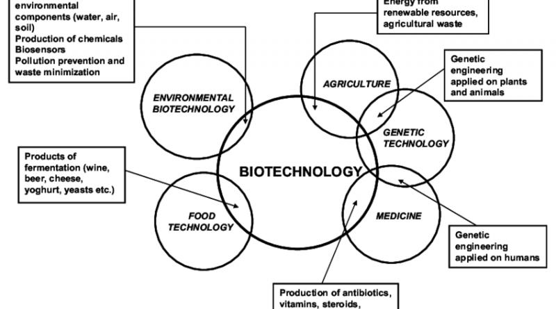 Course of the Week; M.Sc.  Agricultural and Environmental Biotechnology